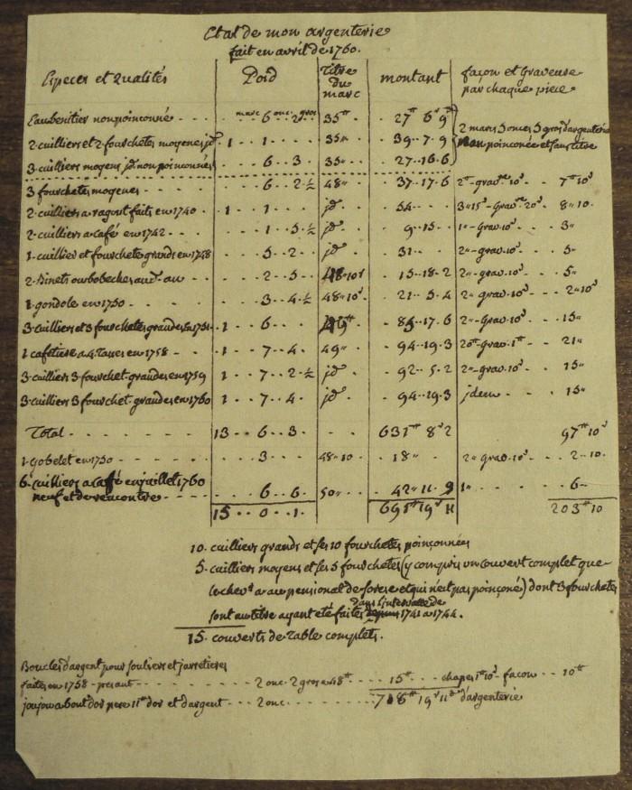 Etat de l'argenterie de Félix de Gonzalvo, bourgeois noble de Perpignan. 1761.